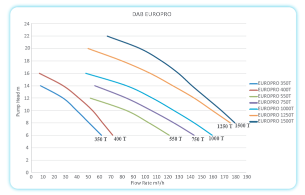 v4 DAB EUROPRO SERIES AREAS OF APPLICATION